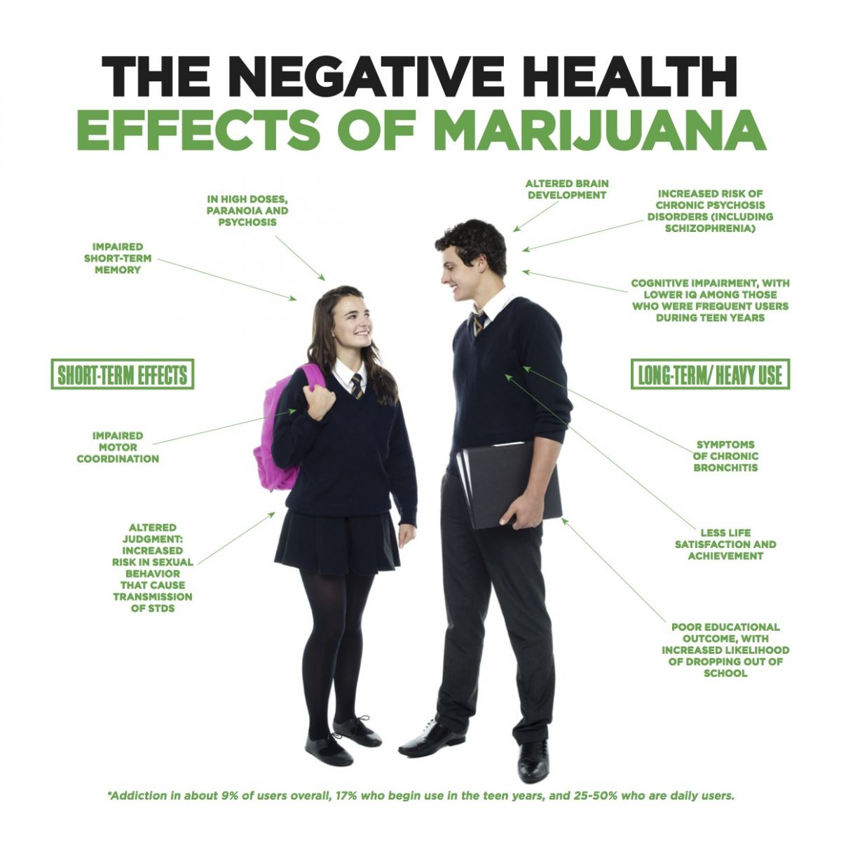 The negative health effects of marijuana